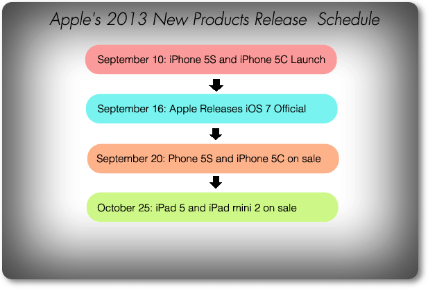 Apple 2013 products road map